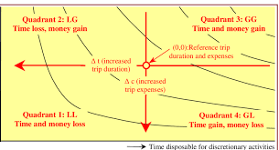 Time Money Indifference Map And Trip Costs Using Standard Linear