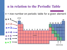 Electronic Structure and the Periodic Table Unit 6 Honors ...