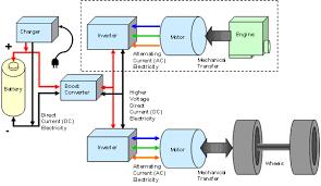 electric car motor diagram. Hybrid Electric Vehicle Car Motor Diagram