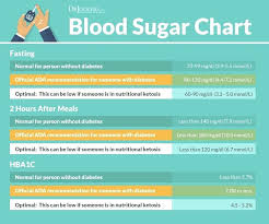 Gestational Diabetes Blood Sugar Range Chart What Should Be The Normal Sugar Level Blood Sugar Ranges For