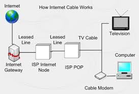how cable internet works? cat 6 wiring diagram at Internet Cable Diagram