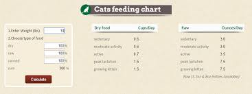 Cat Food Carbohydrate Chart Cat Nutrition Learn How To Best Feed Your Feline Fluffy Kitty