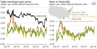 Ohio Natural Gas Prices Chart Spread Between Henry Hub Marcellus Natural Gas Prices