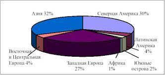 Реферат Особенности сварки алюминия ru В работе 1 приведены данные о потреблении алюминия и его сплавов в мире за 1998 год