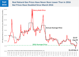 One Hundred Years Of Natural Gas Not At These Prices Art