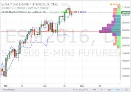 Tradingview Charting Library Download Tradingview Cloud Based Social Trading Platform For Forex