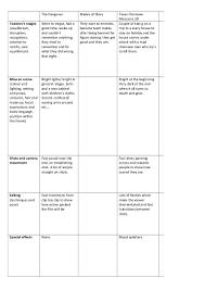 Film Trailer Analysis Chart