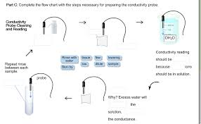 Solved Part C Complete The Flow Chart With The Steps Nec