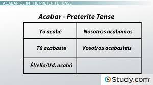 Spanish Grammar: Acabar de - Video & Lesson Transcript   Study.com