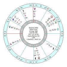 Xxxtentacion Birth Chart June 2018 Page 3 Astroinform With Marjorie Orr Star4cast