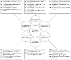 Перспективы развития образования россии в xxi в Федеральный  Рис 4 Концептуальная схема учебного заведения