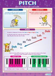 Music Education Wall Charts 34 Best Music Posters Images Teaching Music Music