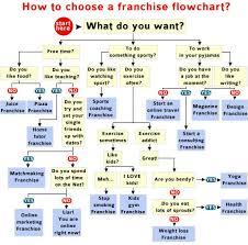 Choosing A Franchise Flowchart Visual Ly