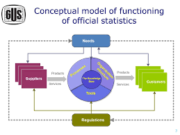 The Concept Of The New Organization Of Statistical Surveys