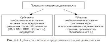 Классификация основных форм предпринимательства