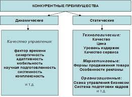 Дипломная работа на тему Пути повышения конкурентоспособности  Рисунок 1 1 Конкурентные преимущества