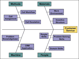 Cause And Effect Diagrams And Lean For Service Processes Isixsigma