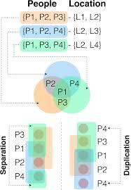 Venn Euler Diagram Problems Euler Diagram Examples Problems