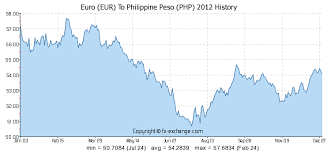 Eur Php Chart Euro Eur To Philippine Peso Php Currency Exchange Today