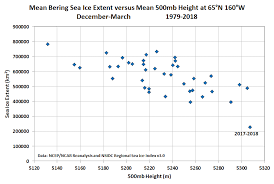 Ice Strength Chart Deep Cold Alaska Weather Climate Sea Ice Update