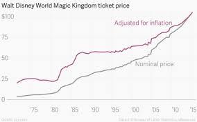 Disney World Ticket Price Chart A Ticket To Disney World Now Costs More Than 100 Quartz
