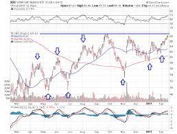 Xbi Chart Biotech Etf Xbi On The Brink Of A Breakout See It Market