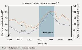 Blood Pressure Variation During Day Chart Controlling Blood Pressure Over 24 Hours A Review Of The
