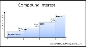 Warren Buffett Money Chart Money Saving Tips From Warren Buffett Money Saving Tips