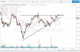Airasia Stock Price Chart Airasia Ascending Triangle Gerald Koh Stock Charts