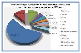 Современные тенденции развития малого бизнеса в Беларуси Роль  Экспорт товаров субъектами малого бизнеса январь июнь 2012 года