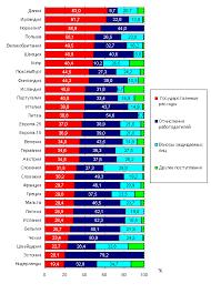 Реферат Анализ социальных расходов и их источников com  Североевропейские страны в которых преобладает государственное финансирование социальных расходов привержены бевериджианской традиции согласно которой