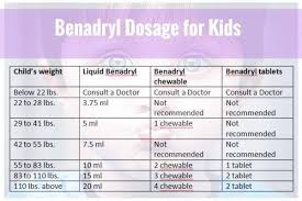 Diphenhydramine Pediatric Dosing Chart Benadryl Pediatric Dosing Chart Beautiful 20 Elegant Infant