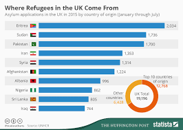 Lesbian asylum seeker graph