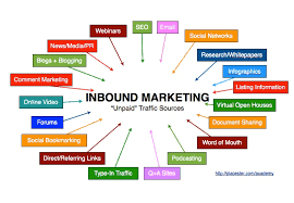an introduction to inbound marketing for real estate placester