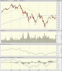 Amzn Candlestick Chart Relax Amazons Amzn Stock Charts Are Still Ok Realmoney