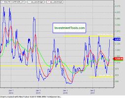 Cape Size Chart Baltic Exchange Capesize Baltic Exchange Supramax Baltic