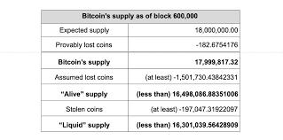 На графике показан курс криптовалюты bitcoin к доллару, к рублю и к биткоину. Lost Coins Study Estimates Btc S True Supply Featured Bitcoin News