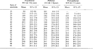 Percentage Body Fat Estimatedfrom The Sum Of Biceps Triceps