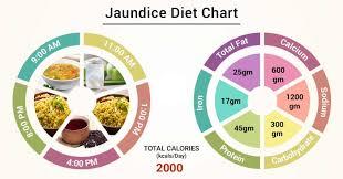 Diet Chart For Jaundice Patient Jaundice Diet Chart Lybrate