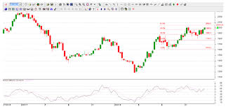 Cotton Commodity Price Chart Cotton Break Above Rs 2 050 To Trigger A Bigger Rally In