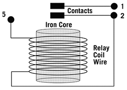 know your potential starting relays emf is generated in an iron core wrapped around the relay s coil