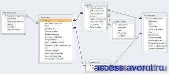Скачать базу данных access Бюро по трудоустройству Базы данных  Скачать схему готовой базы данных Бюро по трудоустройству с таблицами Работодатели