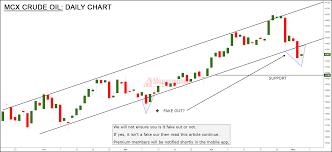 Crude Oil Price As Bearish As It Seems Moneymunch
