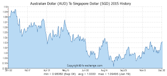 Australian Dollar Aud To Singapore Dollar Sgd History
