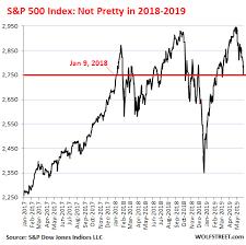 Dow Jones Index Chart 2018 Dow 25 000 Oops Wolf Street
