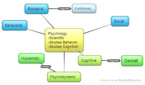 unit science of psychology org picture