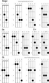 Mandolin Chords Advanced Cmajor Cm C C6