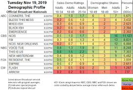 Updated Showbuzzdailys Top 150 Tuesday Cable Originals