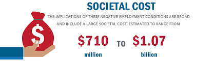 Cost Of Unemployment Social Cost Analysis Of The Unemployment And Underemployment