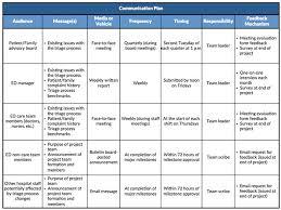 Internal Communications Plan Template Project Communication Sample